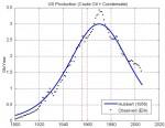 Curva di Hubbert per la produzione USA