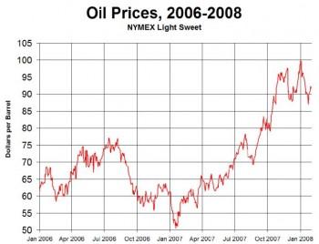 Prezzo del petrolio dal 2006 a oggi