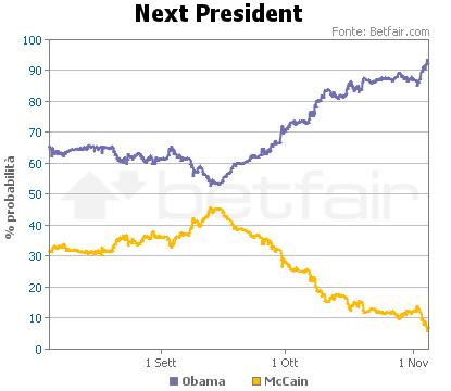 Grafico Tempo/Probablità per il prossimo presidente USA